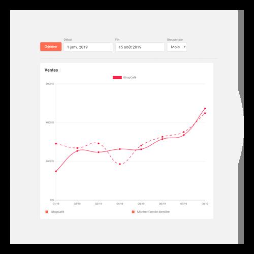 Statistiques avancées et rapports d'intelligence d'entreprise